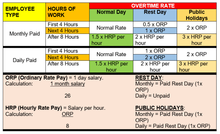 Overtime Calculator for Payroll Malaysia - Smart Touch